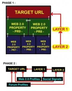 ★ SEO Service: Features Latest Google Algorithm+ High PR Web 2.0 Improve Ranking